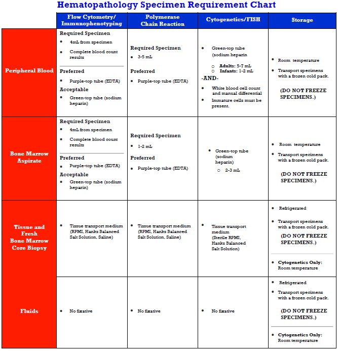Hematopathology Specimen Requirement Chart